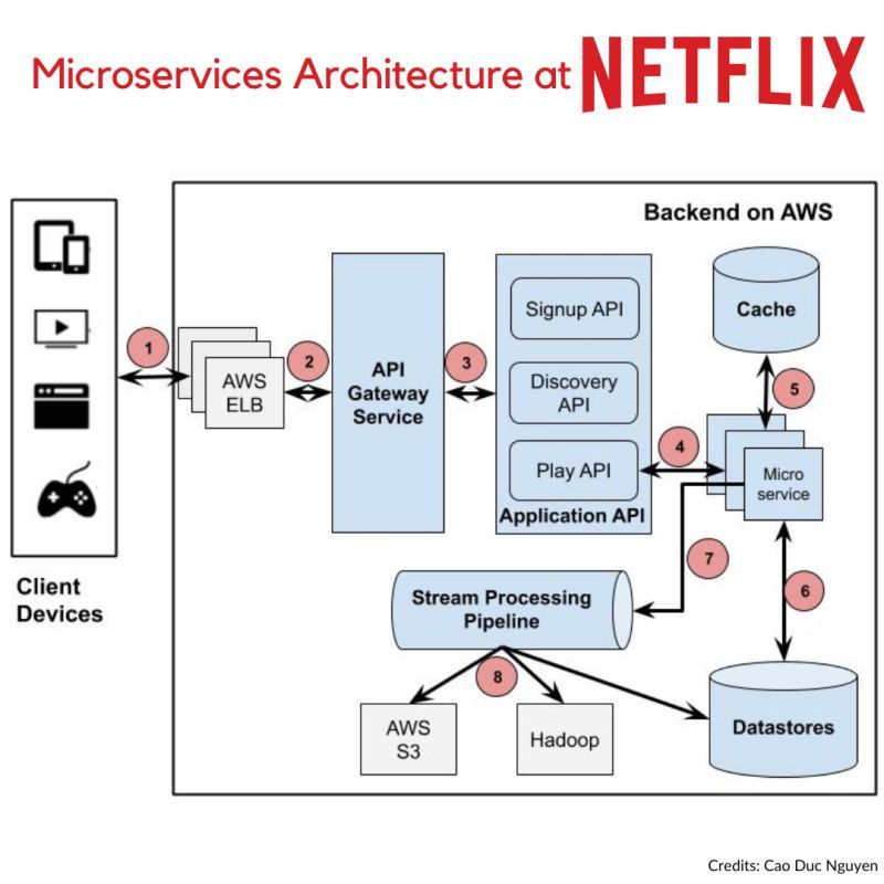 microservices architecture at netflix